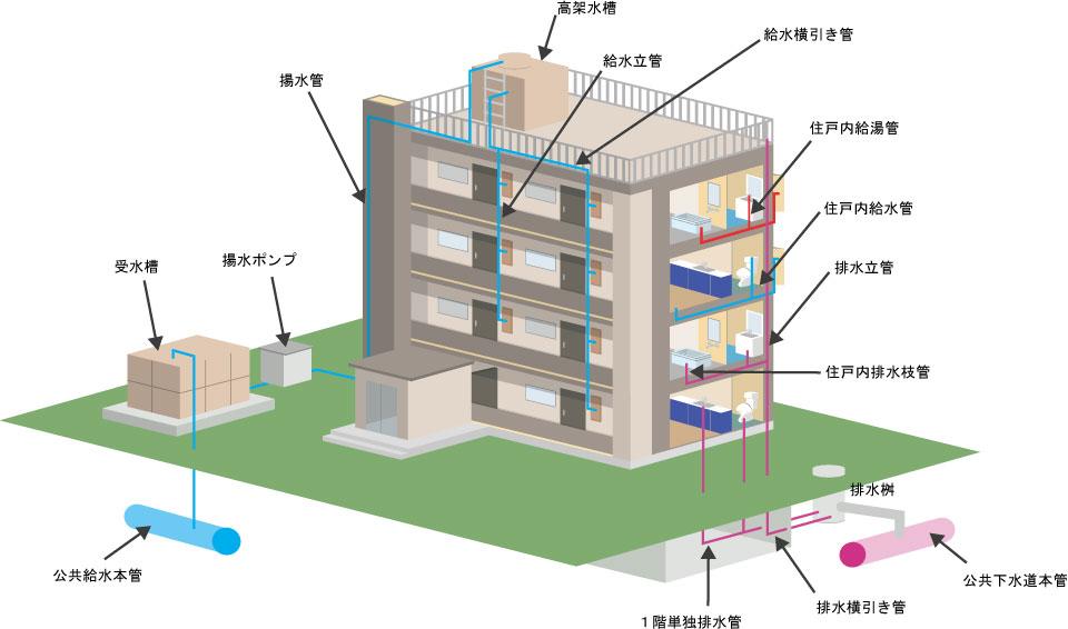 マンションリニューアル工事|給水・排水設備のことなら積水工業