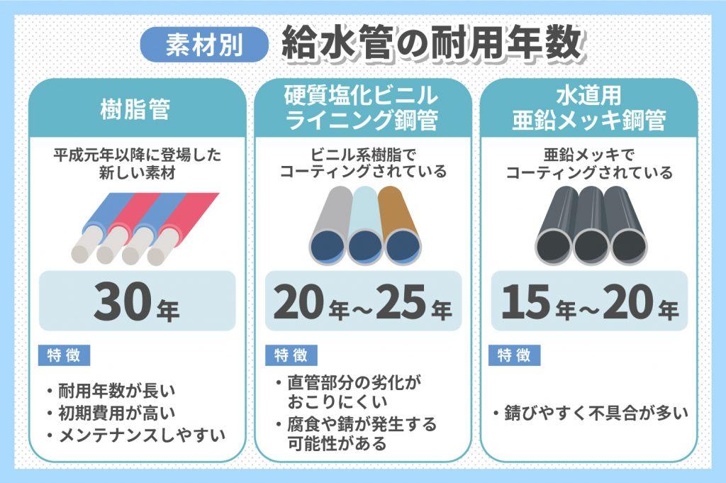 素材別、給水管の耐用年数