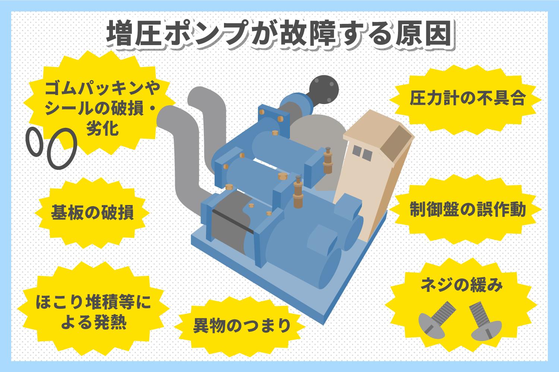 マンションの増圧ポンプが故障した時の原因と対処方法