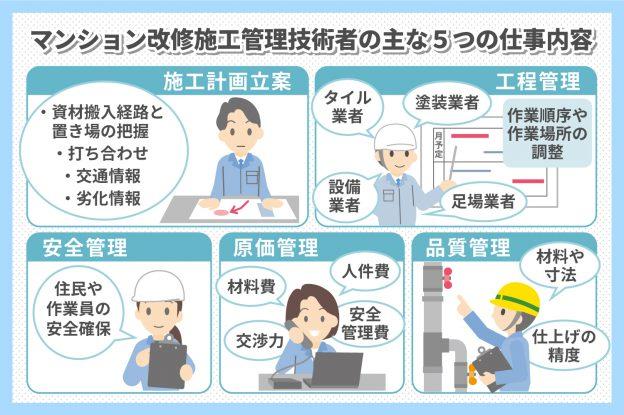マンション改修施工管理技術者の仕事内容と給与について