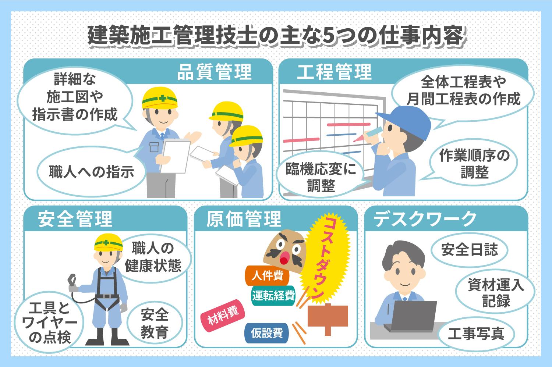建築施工管理技士の仕事内容や給与について解説