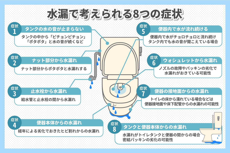 トイレの水漏れで考えられる8つの原因
